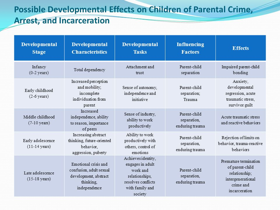 Possible Developmental Effects on Children of Parental Crime, Arrest, and Incarceration Developmental Stage Developmental Characteristics Developmental Tasks Influencing Factors Effects Infancy (0-2 years) Total dependency Attachment and trust Parent-child separation Impaired parent-child bonding Early childhood (2-6 years) Increased perception and mobility; incomplete individuation from parent Sense of autonomy, independence and initiative Parent-child separation; Trauma Anxiety, developmental regression, acute traumatic stress, survivor guilt Middle childhood (7-10 years) Increased independence, ability to reason, importance of peers Sense of industry, ability to work productively Parent-child separation, enduring trauma Acute traumatic stress and reactive behaviors Early adolescence (11-14 years) Increasing abstract thinking, future-oriented behavior, aggression, puberty Ability to work productively with others, control of emotions Parent-child separation, enduring trauma Rejection of limits on behavior, trauma-reactive behaviors Late adolescence (15-18 years) Emotional crisis and confusion, adult sexual development, abstract thinking, independence Achieves identity, engages in adult work and relationships, resolves conflicts with family and society Parent-child separation, enduring trauma Premature termination of parent-child relationship; intergenerational crime and incarceration