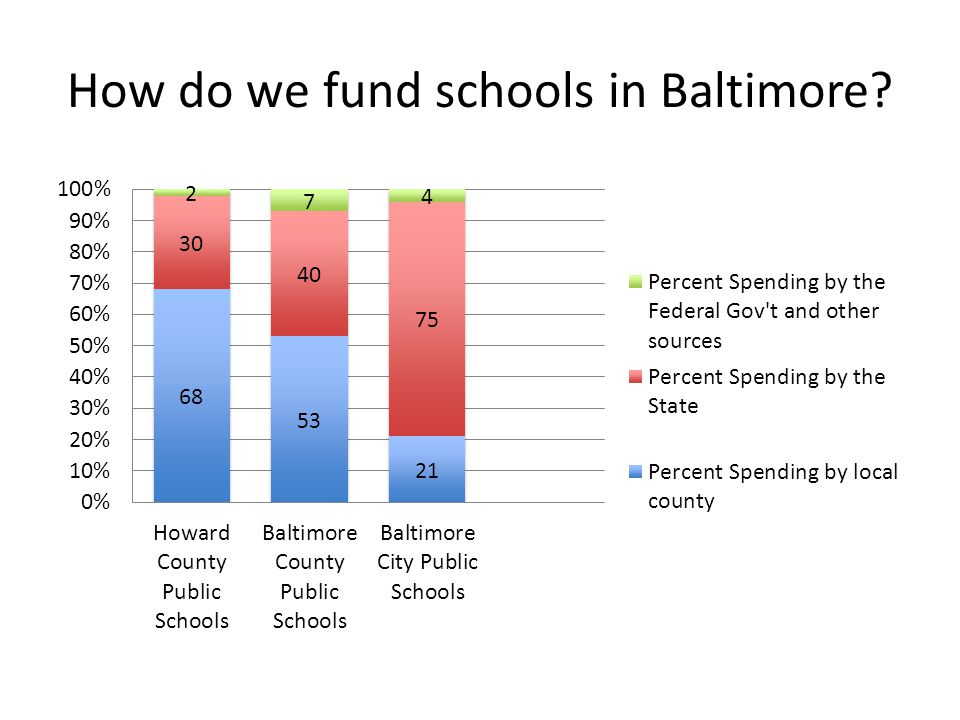 How do we fund schools in Baltimore