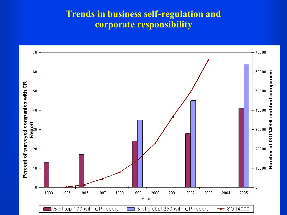Trends in business self-regulation and corporate responsibility