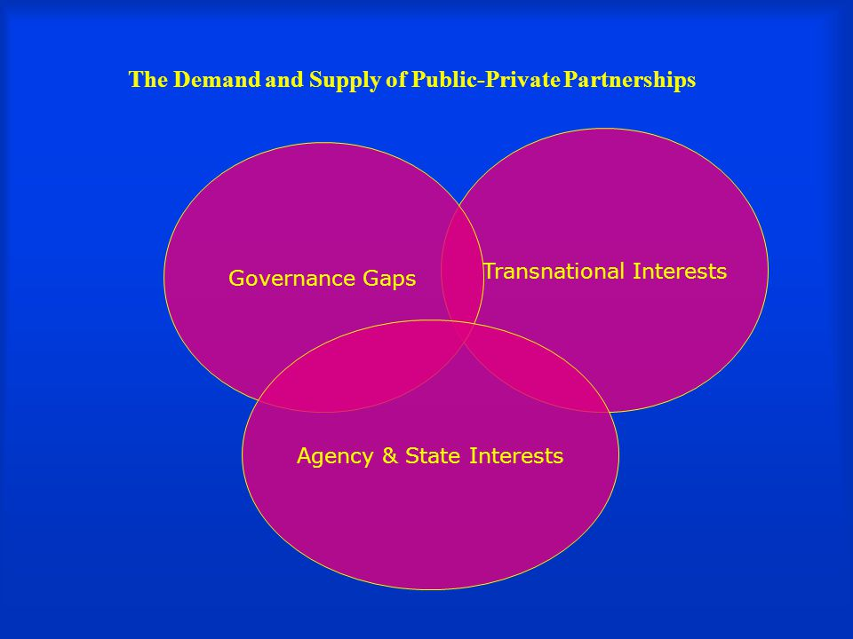 The Demand and Supply of Public-Private Partnerships Transnational Interests Governance Gaps Agency & State Interests