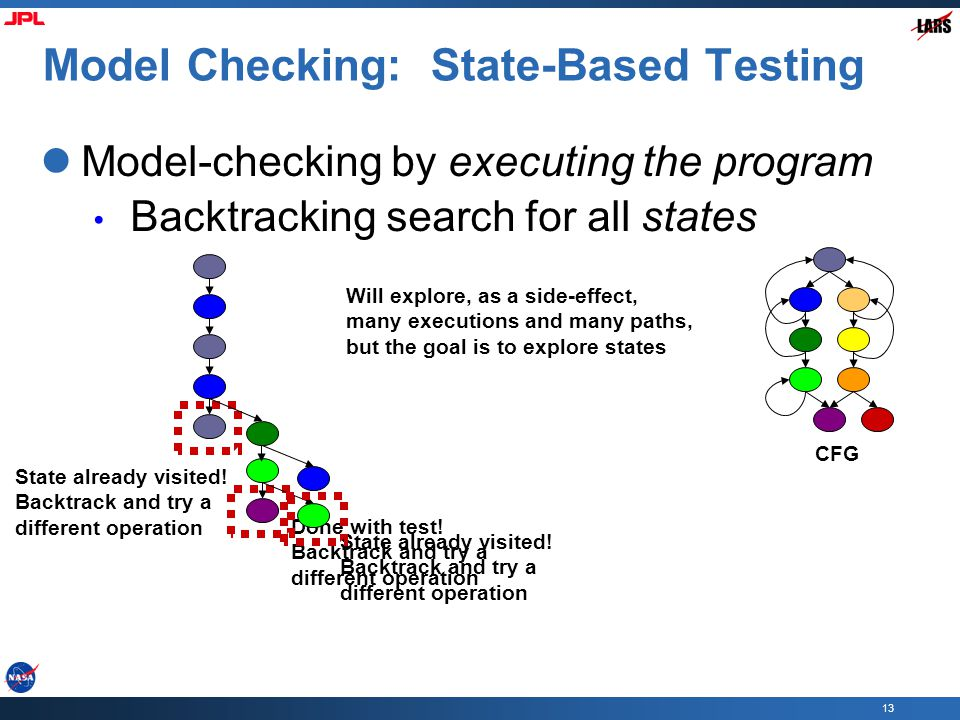 13 Model Checking: State-Based Testing Model-checking by executing the program Backtracking search for all states State already visited.