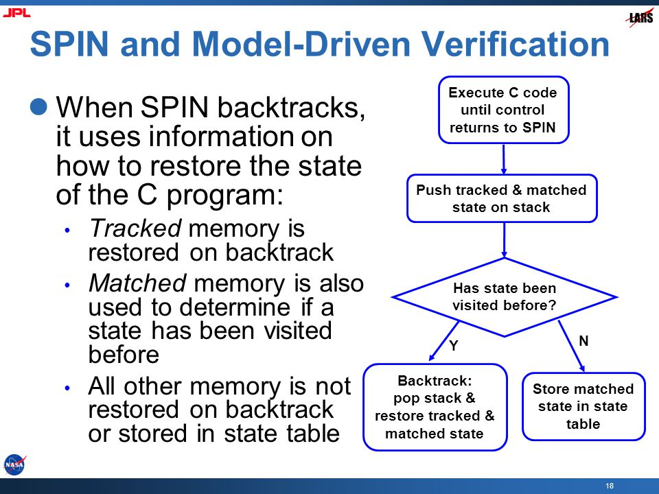 18 SPIN and Model-Driven Verification When SPIN backtracks, it uses information on how to restore the state of the C program: Tracked memory is restored on backtrack Matched memory is also used to determine if a state has been visited before All other memory is not restored on backtrack or stored in state table Execute C code until control returns to SPIN Push tracked & matched state on stack Has state been visited before.