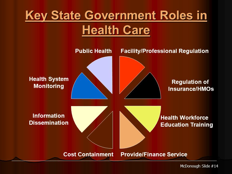 McDonough Slide #14 Key State Government Roles in Health Care Public HealthFacility/Professional Regulation Regulation of Insurance/HMOs Health Workforce Education Training Provide/Finance ServiceCost Containment Information Dissemination Health System Monitoring