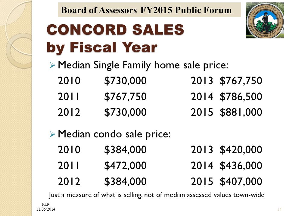 RLP 11/06/2014 Board of Assessors FY2015 Public Forum CONCORD SALES by Fiscal Year  Median Single Family home sale price: 2010$730,0002013$767,750 2011$767,7502014$786,500 2012$730,0002015$881,000  Median condo sale price: 2010$384,0002013$420,000 2011$472,0002014$436,000 2012$384,0002015$407,000 Just a measure of what is selling, not of median assessed values town-wide 14