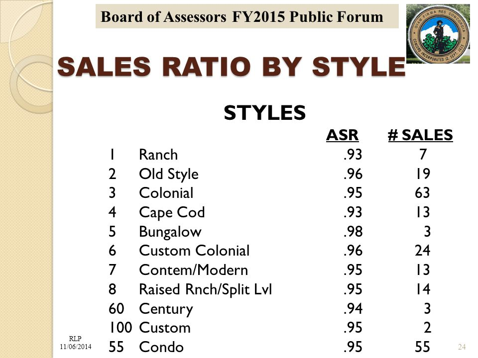 RLP 11/06/2014 Board of Assessors FY2015 Public Forum SALES RATIO BY STYLE SALES RATIO BY STYLE STYLES ASR# SALES 1Ranch.93 7 2Old Style.96 19 3Colonial.95 63 4Cape Cod.93 13 5Bungalow.98 3 6Custom Colonial.96 24 7Contem/Modern.95 13 8Raised Rnch/Split Lvl.95 14 60Century.94 3 100Custom.95 2 55Condo.95 55 24