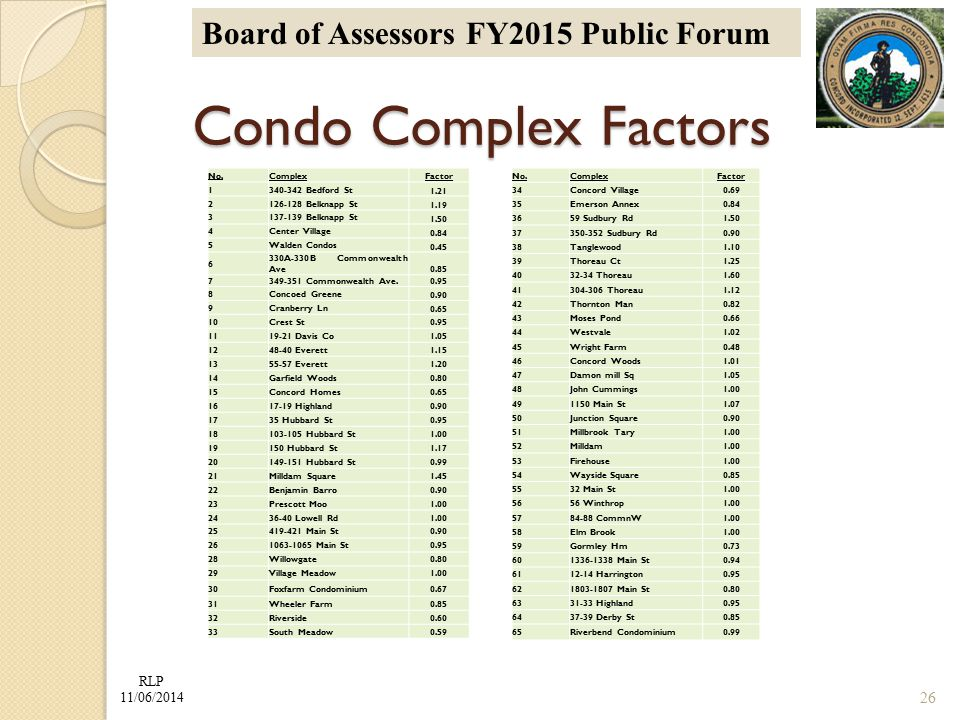 RLP 11/06/2014 Board of Assessors FY2015 Public Forum Condo Complex Factors Condo Complex Factors No.ComplexFactor 1340-342 Bedford St 1.21 2126-128 Belknapp St 1.19 3137-139 Belknapp St 1.50 4Center Village 0.84 5Walden Condos 0.45 6 330A-330B Commonwealth Ave 0.85 7349-351 Commonwealth Ave.