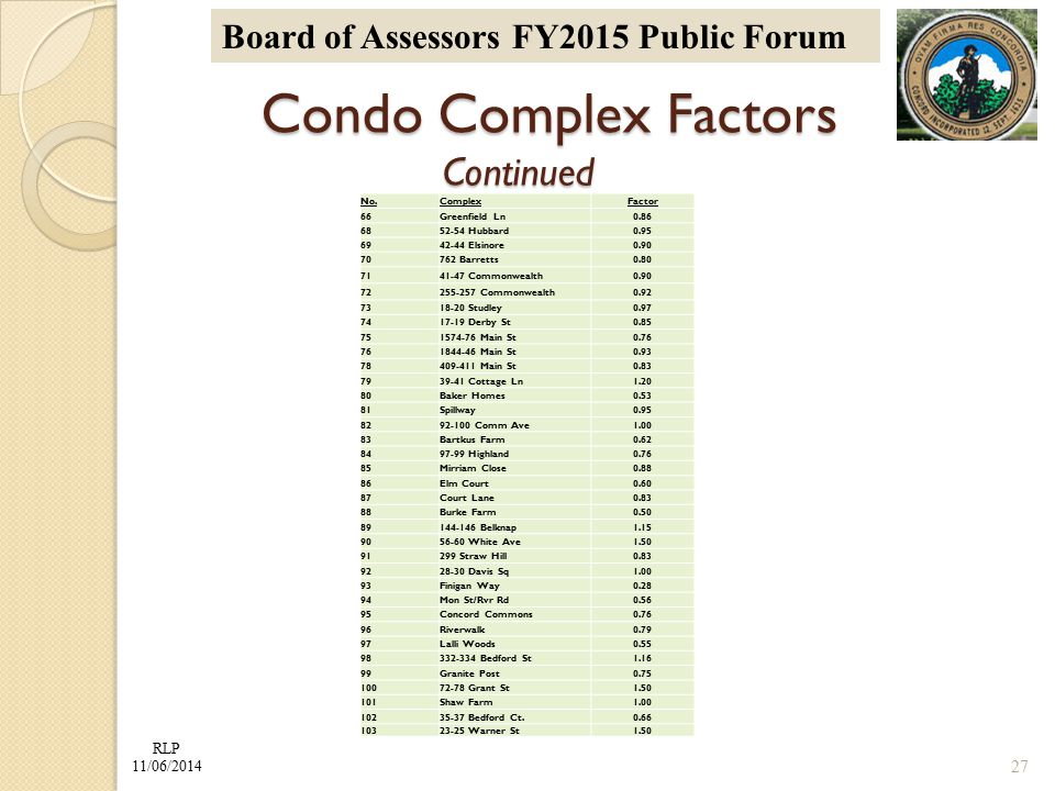 RLP 11/06/2014 Board of Assessors FY2015 Public Forum Condo Complex Factors Continued Condo Complex Factors Continued No.ComplexFactor 66Greenfield Ln0.86 6852-54 Hubbard0.95 6942-44 Elsinore0.90 70762 Barretts0.80 7141-47 Commonwealth0.90 72255-257 Commonwealth0.92 7318-20 Studley0.97 7417-19 Derby St0.85 751574-76 Main St0.76 761844-46 Main St0.93 78409-411 Main St0.83 7939-41 Cottage Ln1.20 80Baker Homes0.53 81Spillway0.95 8292-100 Comm Ave1.00 83Bartkus Farm0.62 8497-99 Highland0.76 85Mirriam Close0.88 86Elm Court0.60 87Court Lane0.83 88Burke Farm0.50 89144-146 Belknap1.15 9056-60 White Ave1.50 91299 Straw Hill0.83 9228-30 Davis Sq1.00 93Finigan Way0.28 94Mon St/Rvr Rd0.56 95Concord Commons0.76 96Riverwalk0.79 97Lalli Woods0.55 98332-334 Bedford St1.16 99Granite Post0.75 10072-78 Grant St1.50 101Shaw Farm1.00 10235-37 Bedford Ct.0.66 10323-25 Warner St1.50 27