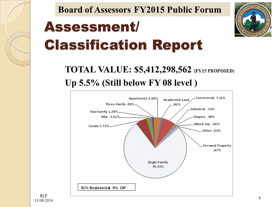 RLP 11/06/2014 Board of Assessors FY2015 Public Forum Assessment/ Classification Report TOTAL VALUE: $5,412,298,562 (FY15 PROPOSED) Up 5.5% (Still below FY 08 level ) 8