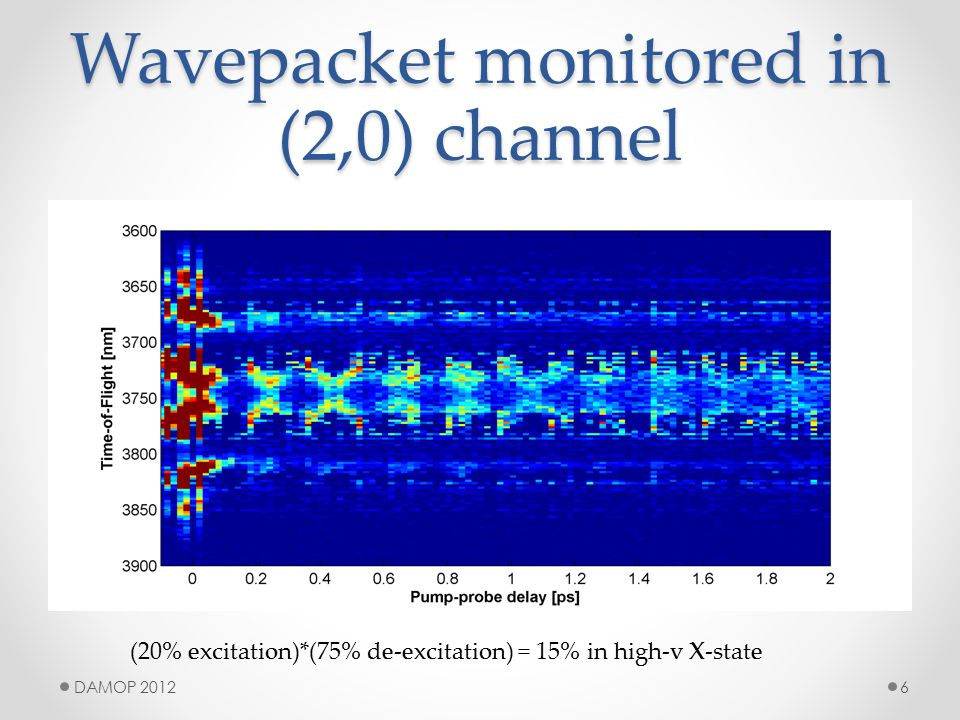 Wavepacket monitored in (2,0) channel (20% excitation)*(75% de-excitation) = 15% in high-v X-state DAMOP 20126