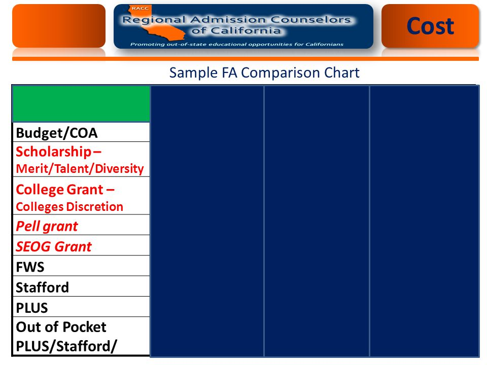 Sample FA Comparison Chart EFC: $2,846 School 1School 2School 3 Budget/COA$36,920$36,900$38,200 Scholarship – Merit/Talent/Diversity $3,500$8,000$20,000 College Grant – Colleges Discretion $1,500$5000$6,000 Pell grant$2,700$4200$4,200 SEOG Grant01,900$1,000 FWS$3000$0$1,500 Stafford$5,500 PLUS$20,720$12,300$0 Out of Pocket PLUS/Stafford/$29,220$17,800$7,000 Cost
