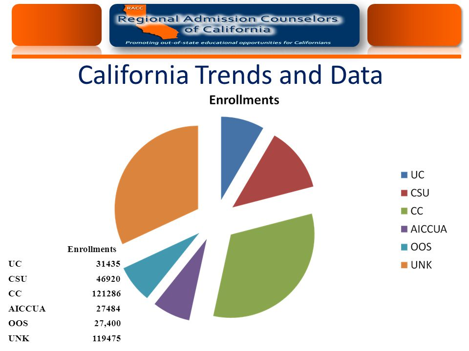 California Trends and Data Enrollments UC31435 CSU46920 CC121286 AICCUA27484 OOS27,400 UNK119475