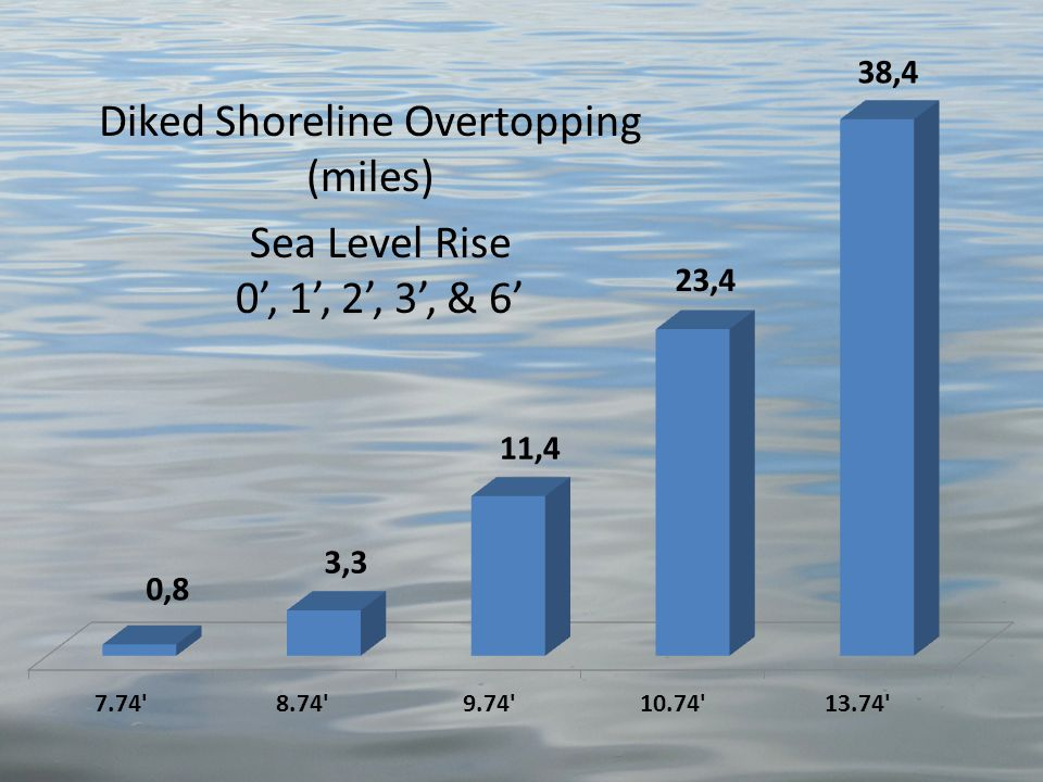 Diked Shoreline Overtopping (miles) Sea Level Rise 0', 1', 2', 3', & 6'