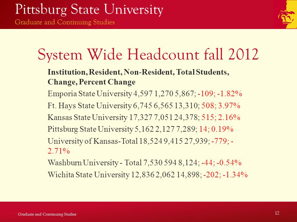 Pittsburg State University Graduate and Continuing Studies System Wide Headcount fall 2012 Institution, Resident, Non-Resident, Total Students, Change, Percent Change Emporia State University 4,597 1,270 5,867; -109; -1.82% Ft.