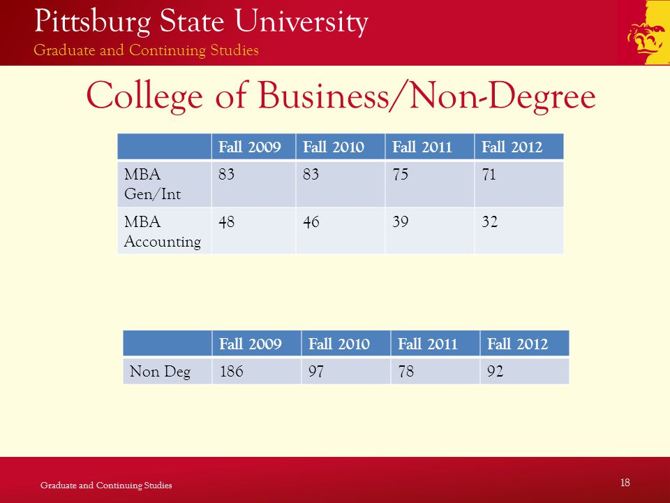 Pittsburg State University Graduate and Continuing Studies College of Business/Non-Degree Graduate and Continuing Studies 18 Fall 2009Fall 2010Fall 2011Fall 2012 MBA Gen/Int 83 7571 MBA Accounting 48463932 Fall 2009Fall 2010Fall 2011Fall 2012 Non Deg186977892