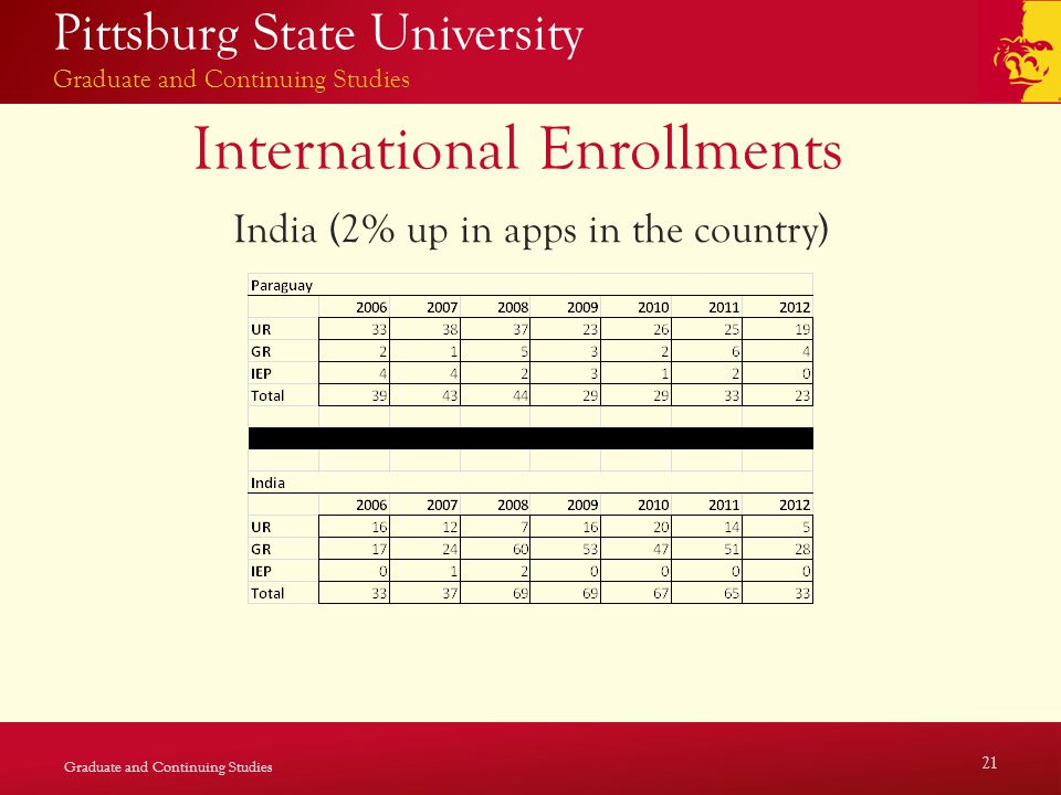 Pittsburg State University Graduate and Continuing Studies International Enrollments India (2% up in apps in the country) Graduate and Continuing Studies 21