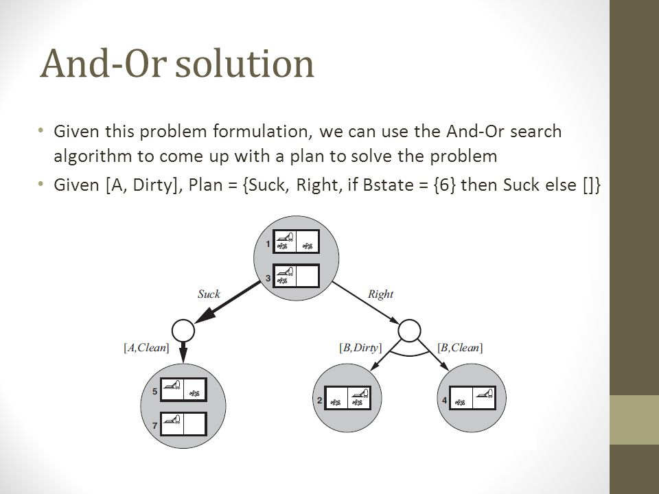 And-Or solution Given this problem formulation, we can use the And-Or search algorithm to come up with a plan to solve the problem Given [A, Dirty], Plan = {Suck, Right, if Bstate = {6} then Suck else []}