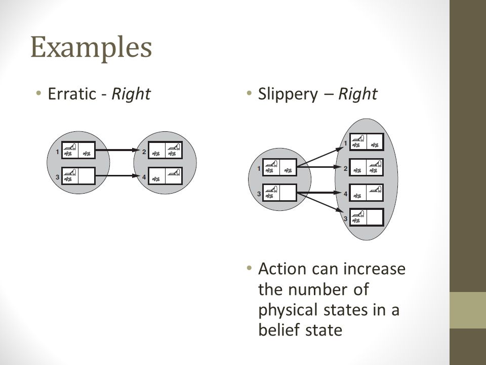 Examples Erratic - Right Slippery – Right Action can increase the number of physical states in a belief state