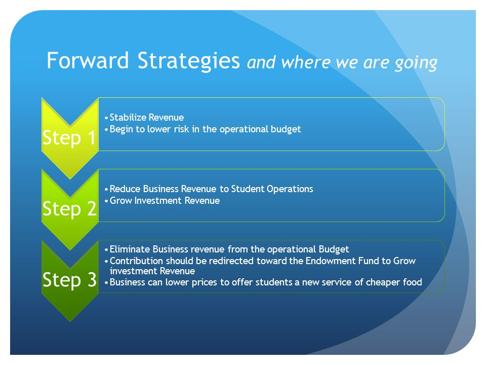 Forward Strategies and where we are going Step 1 Stabilize Revenue Begin to lower risk in the operational budget Step 2 Reduce Business Revenue to Student Operations Grow Investment Revenue Step 3 Eliminate Business revenue from the operational Budget Contribution should be redirected toward the Endowment Fund to Grow investment Revenue Business can lower prices to offer students a new service of cheaper food