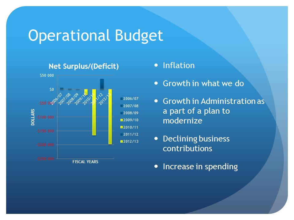 Operational Budget Inflation Growth in what we do Growth in Administration as a part of a plan to modernize Declining business contributions Increase in spending