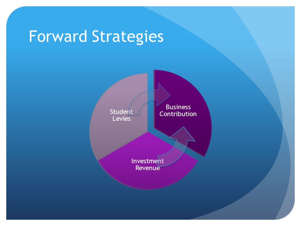 Forward Strategies Business Contribution Investment Revenue Student Levies