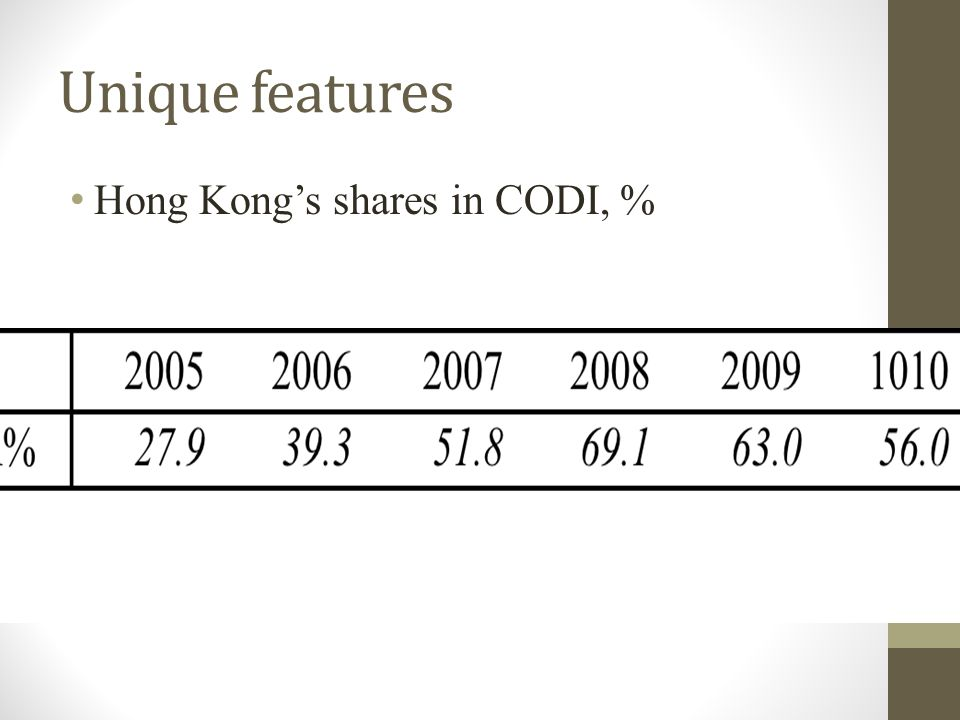 Unique features Hong Kong's shares in CODI, %