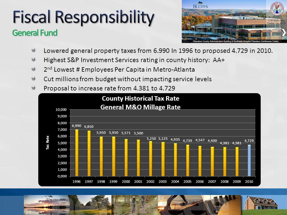 Lowered general property taxes from 6.990 In 1996 to proposed 4.729 in 2010.