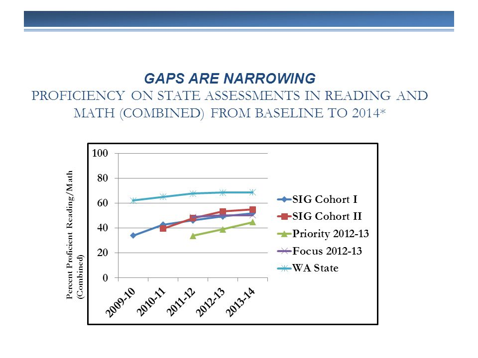 GAPS ARE NARROWING PROFICIENCY ON STATE ASSESSMENTS IN READING AND MATH (COMBINED) FROM BASELINE TO 2014* Percent Proficient Reading/Math (Combined)
