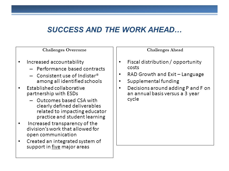 SUCCESS AND THE WORK AHEAD… Challenges Overcome Increased accountability – Performance based contracts – Consistent use of Indistar® among all identified schools Established collaborative partnership with ESDs – Outcomes based CSA with clearly defined deliverables related to impacting educator practice and student learning Increased transparency of the division's work that allowed for open communication Created an integrated system of support in five major areas Challenges Ahead Fiscal distribution / opportunity costs RAD Growth and Exit – Language Supplemental funding Decisions around adding P and F on an annual basis versus a 3 year cycle