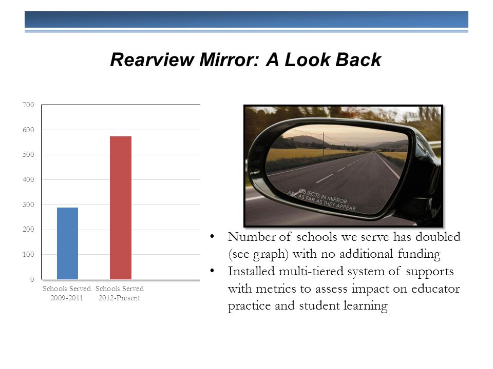 Rearview Mirror: A Look Back Number of schools we serve has doubled (see graph) with no additional funding Installed multi-tiered system of supports with metrics to assess impact on educator practice and student learning