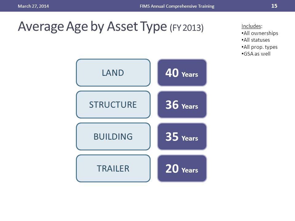 Average Age by Asset Type (FY 2013) March 27, 2014FIMS Annual Comprehensive Training 15 STRUCTURE BUILDING TRAILER 36 Years 35 Years 20 Years LAND 40 Years Includes: All ownerships All statuses All prop.