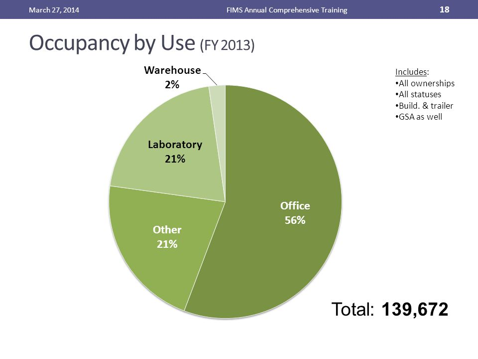 Occupancy by Use (FY 2013) March 27, 2014FIMS Annual Comprehensive Training 18 Includes: All ownerships All statuses Build.
