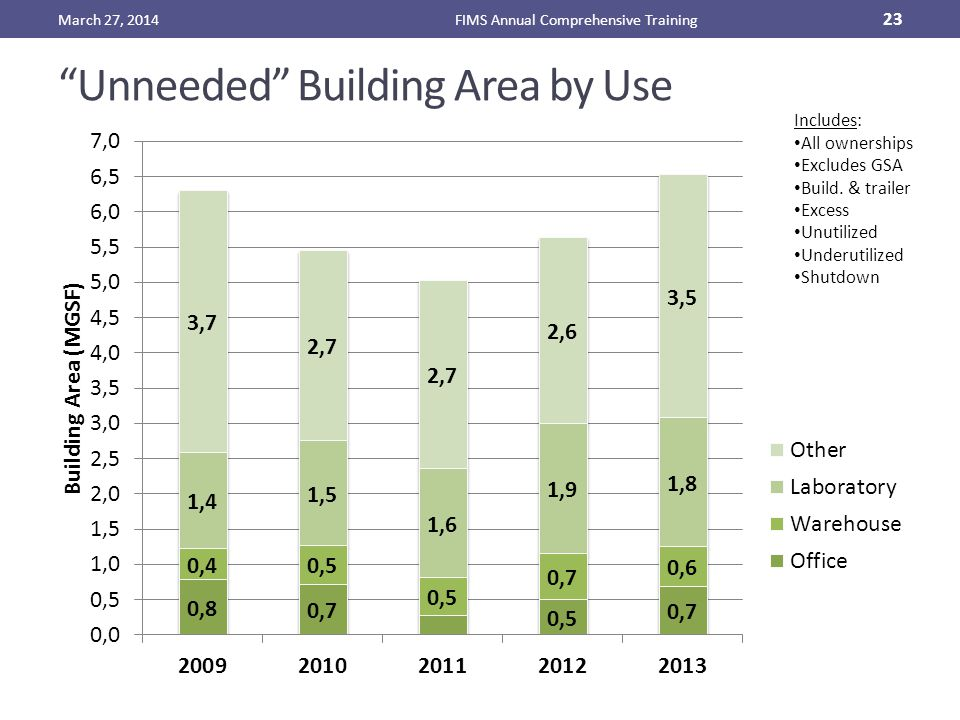 Unneeded Building Area by Use March 27, 2014FIMS Annual Comprehensive Training 23 Includes: All ownerships Excludes GSA Build.