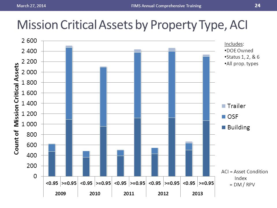 Mission Critical Assets by Property Type, ACI March 27, 2014FIMS Annual Comprehensive Training 24 Includes: DOE Owned Status 1, 2, & 6 All prop.