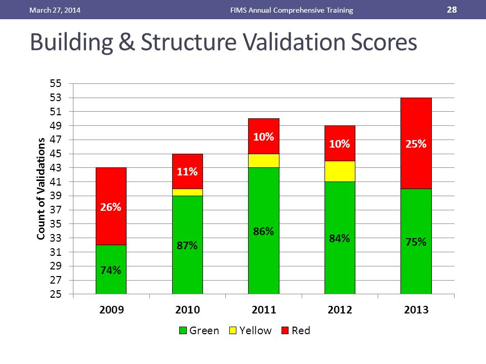 Building & Structure Validation Scores March 27, 2014FIMS Annual Comprehensive Training 28