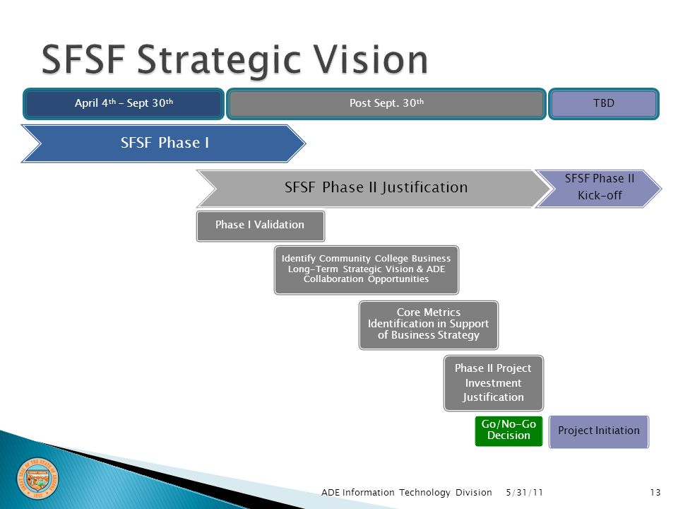 5/31/11ADE Information Technology Division13 SFSF Phase I April 4 th – Sept 30 th Post Sept.