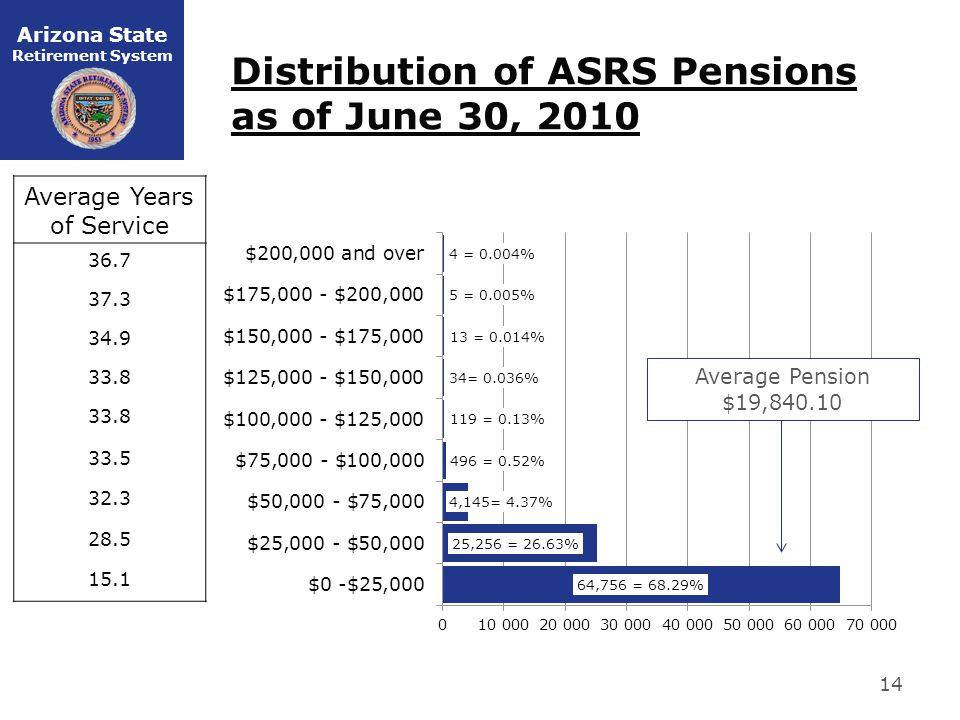 Arizona State Retirement System Distribution of ASRS Pensions as of June 30, 2010 14 Average Pension $19,840.10 Average Years of Service 36.7 37.3 34.9 33.8 33.5 32.3 28.5 15.1