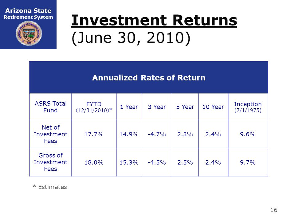 Arizona State Retirement System Investment Returns (June 30, 2010) Annualized Rates of Return ASRS Total Fund FYTD (12/31/2010)* 1 Year3 Year5 Year10 Year Inception (7/1/1975) Net of Investment Fees 17.7%14.9%-4.7%2.3%2.4%9.6% Gross of Investment Fees 18.0%15.3%-4.5%2.5%2.4%9.7% * Estimates 16