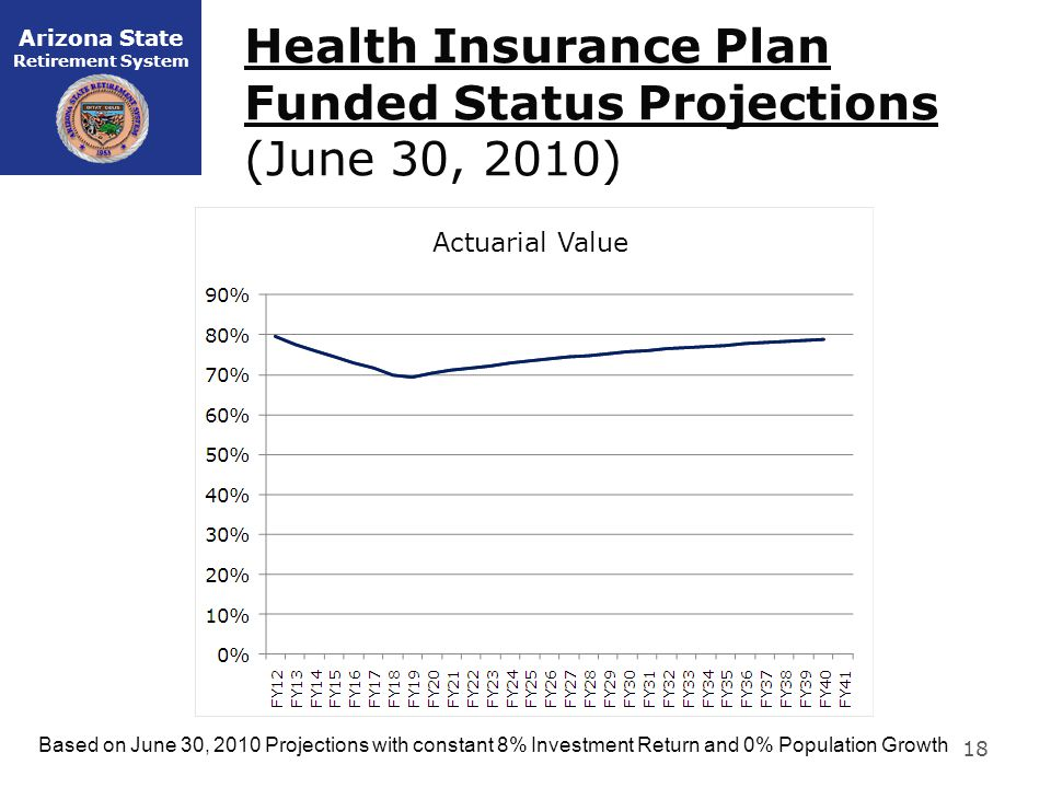 Arizona State Retirement System Health Insurance Plan Funded Status Projections (June 30, 2010) 18 Based on June 30, 2010 Projections with constant 8% Investment Return and 0% Population Growth Actuarial Value