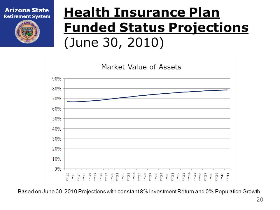Arizona State Retirement System Health Insurance Plan Funded Status Projections (June 30, 2010) 20 Based on June 30, 2010 Projections with constant 8% Investment Return and 0% Population Growth Market Value of Assets