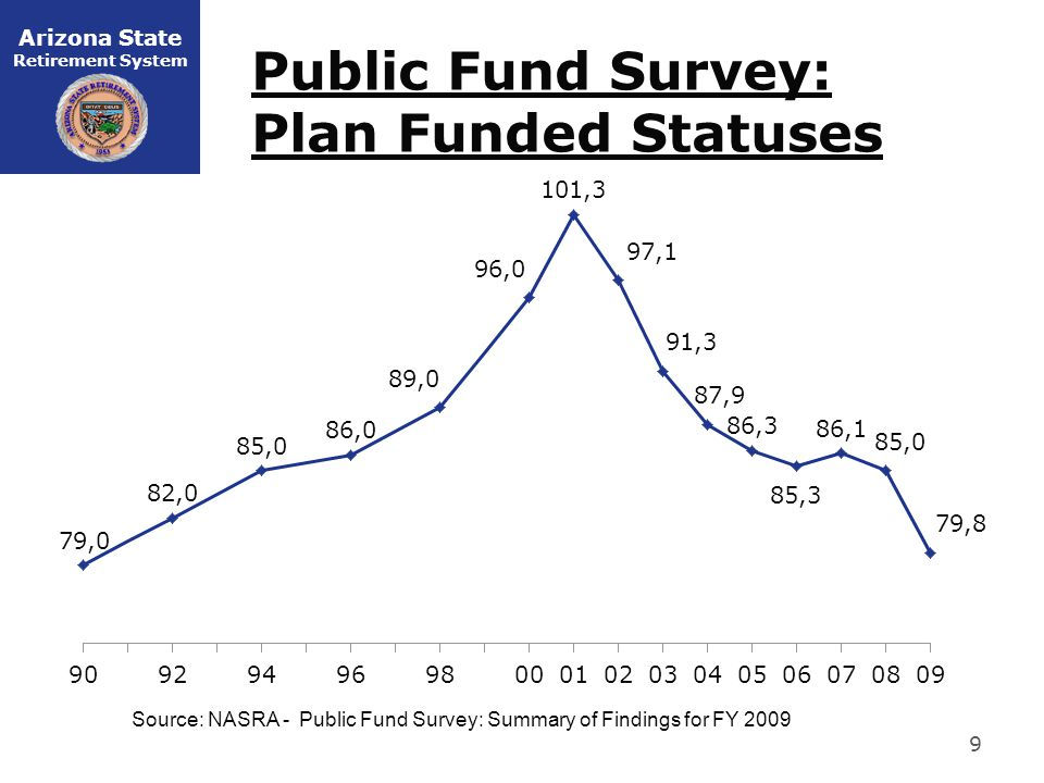 Arizona State Retirement System Public Fund Survey: Plan Funded Statuses 9 Source: NASRA - Public Fund Survey: Summary of Findings for FY 2009