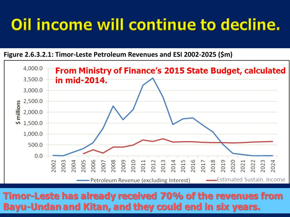 Timor-Leste has already received 70% of the revenues from Bayu-Undan and Kitan, and they could end in six years.