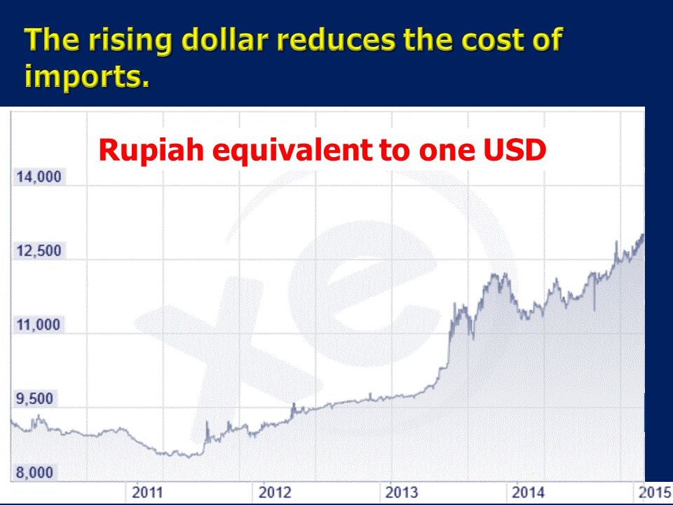 Rupiah equivalent to one USD