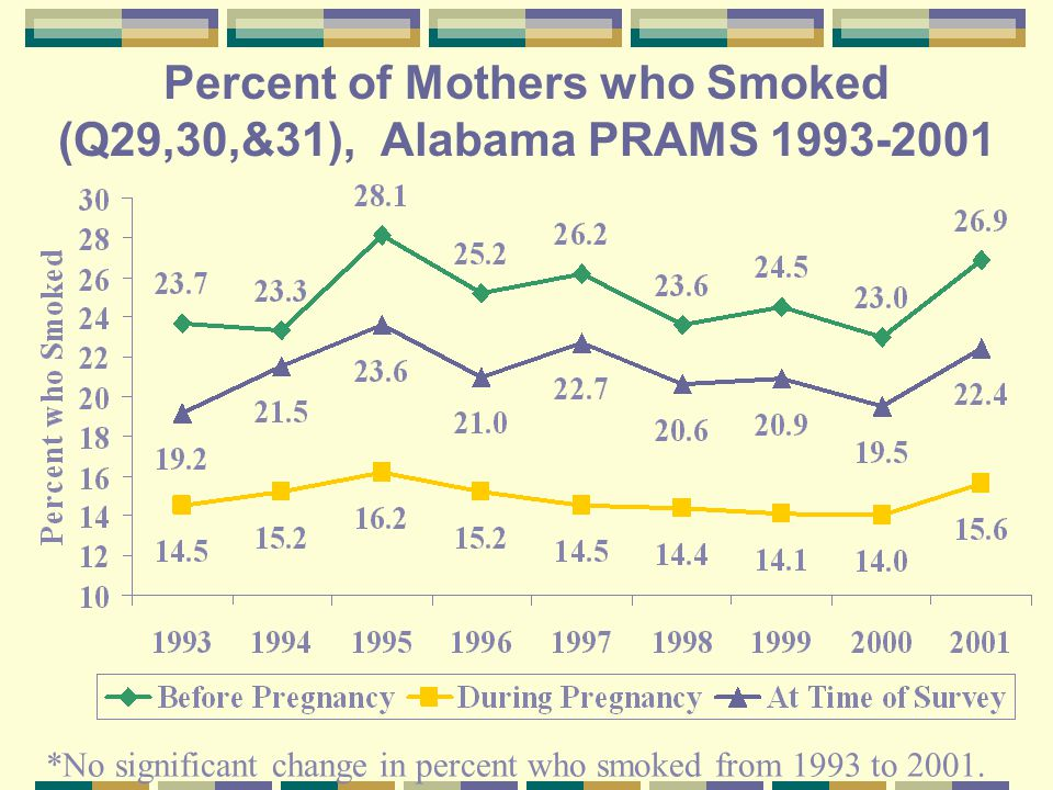 Percent of Mothers who Smoked (Q29,30,&31), Alabama PRAMS 1993-2001 *No significant change in percent who smoked from 1993 to 2001.