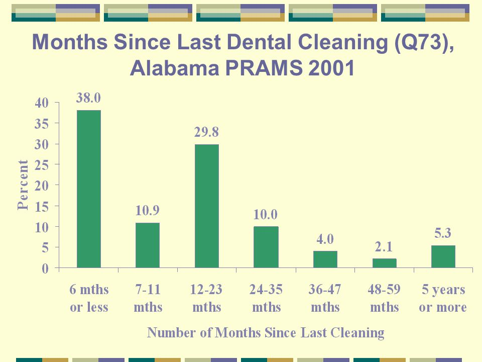 Months Since Last Dental Cleaning (Q73), Alabama PRAMS 2001