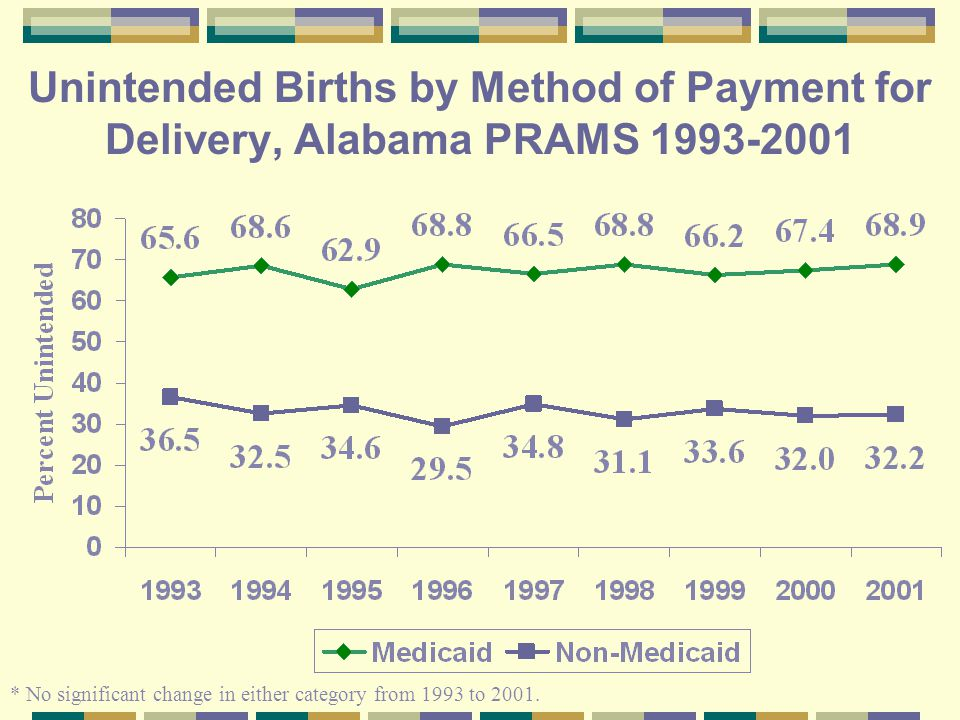 Unintended Births by Method of Payment for Delivery, Alabama PRAMS 1993-2001 * No significant change in either category from 1993 to 2001.