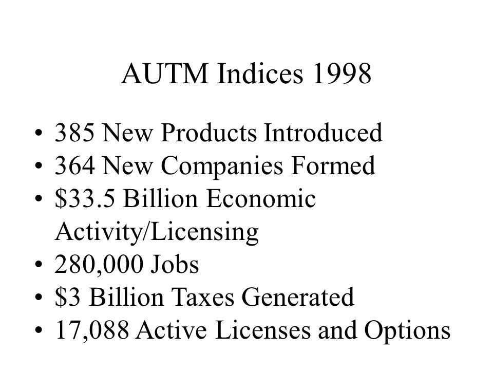AUTM Indices 1998 385 New Products Introduced 364 New Companies Formed $33.5 Billion Economic Activity/Licensing 280,000 Jobs $3 Billion Taxes Generated 17,088 Active Licenses and Options