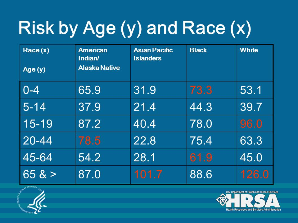 Risk by Age (y) and Race (x) Race (x) Age (y) American Indian/ Alaska Native Asian Pacific Islanders BlackWhite 0-465.931.973.353.1 5-1437.921.444.339.7 15-1987.240.478.096.0 20-4478.522.875.463.3 45-6454.228.161.945.0 65 & >87.0101.788.6126.0