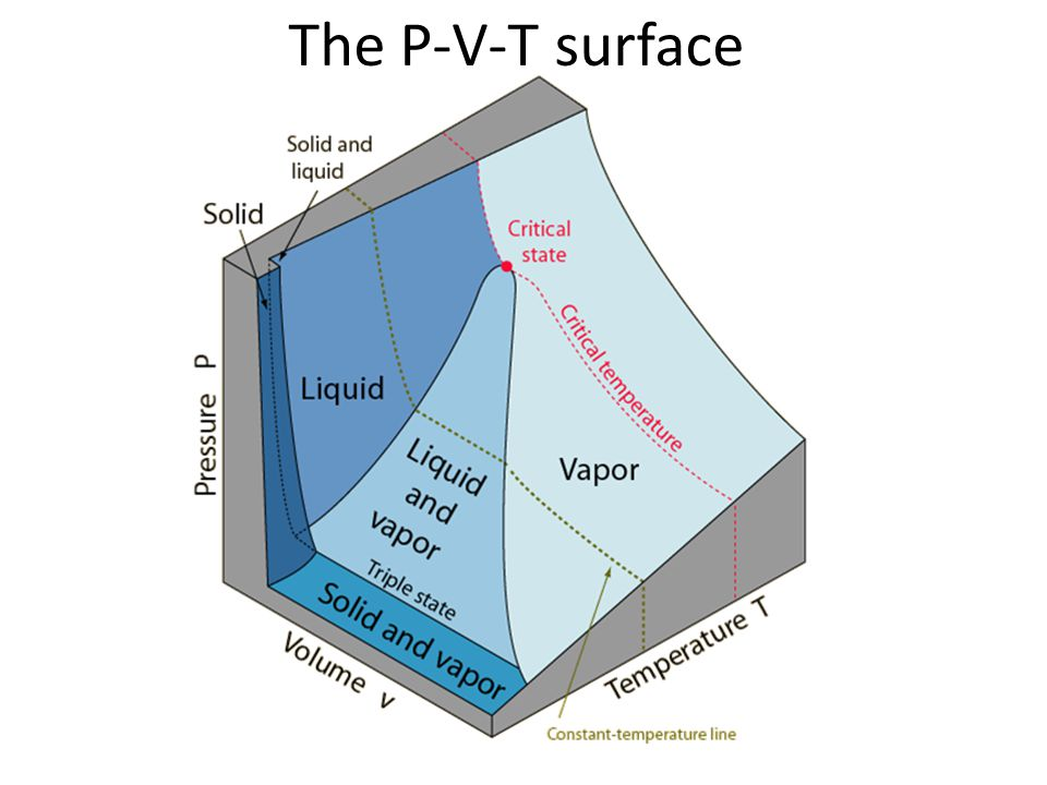 The P-V-T surface