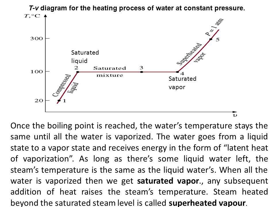 Once the boiling point is reached, the water's temperature stays the same until all the water is vaporized.