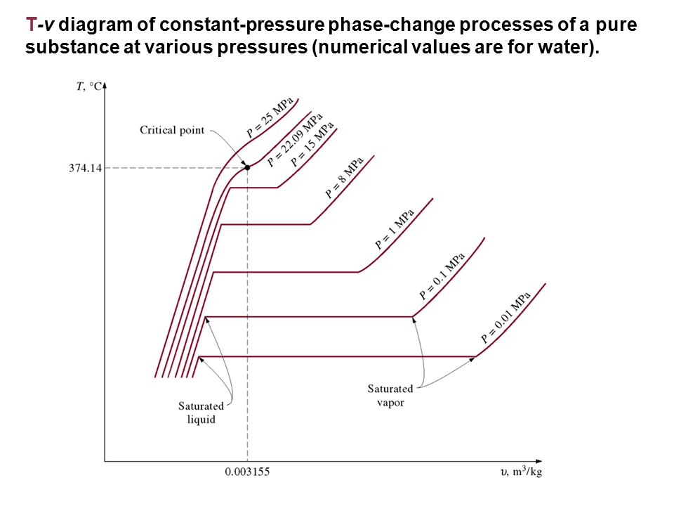 T-v diagram of constant-pressure phase-change processes of a pure substance at various pressures (numerical values are for water).